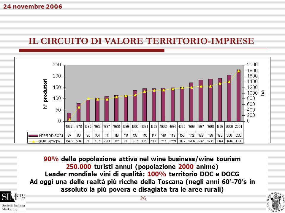 24 novembre 2006 26 90% della popolazione attiva nel wine business/wine tourism 250.000 turisti annui (popolazione 2000 anime) Leader mondiale vini di