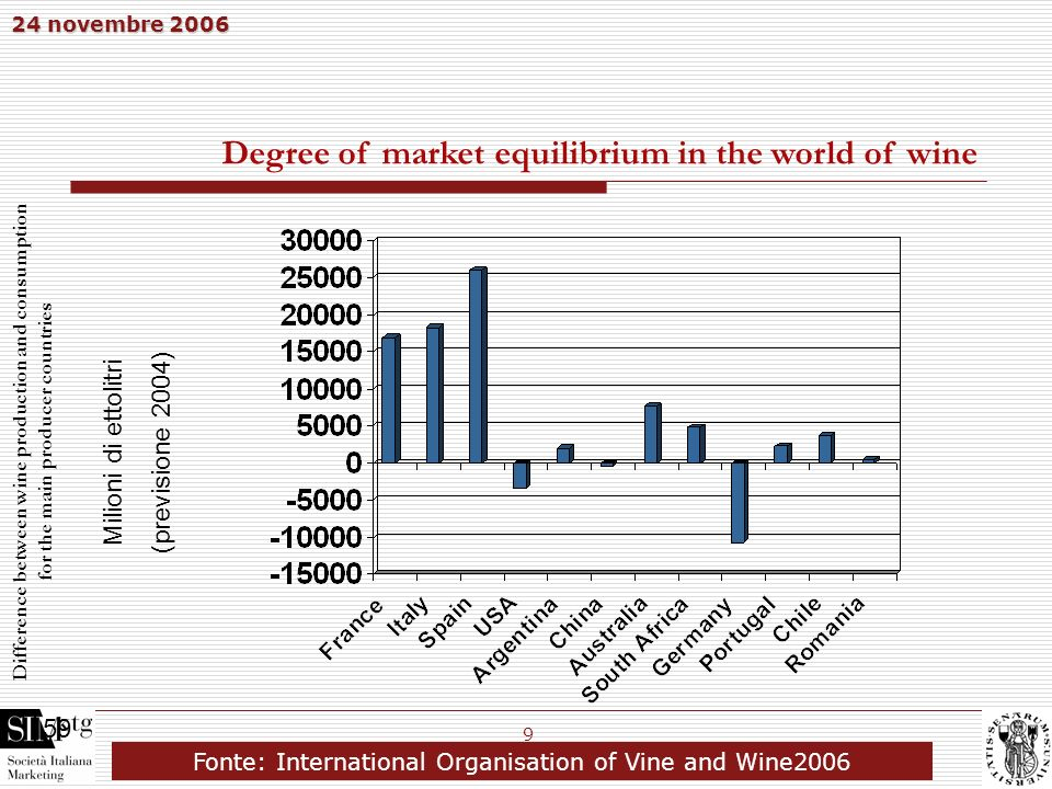 24 novembre 2006 9 Degree of market equilibrium in the world of wine Difference between wine production and consumption for the main producer countrie