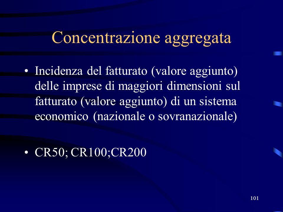101 Concentrazione aggregata Incidenza del fatturato (valore aggiunto) delle imprese di maggiori dimensioni sul fatturato (valore aggiunto) di un sist
