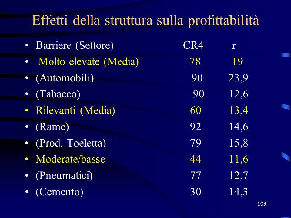 103 Effetti della struttura sulla profittabilità Barriere (Settore) CR4 r Molto elevate (Media) 78 19 (Automobili) 9023,9 (Tabacco) 9012,6 Rilevanti (