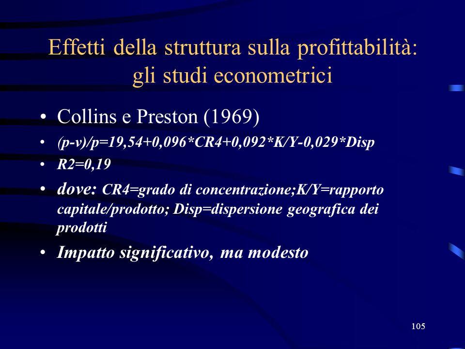 105 Effetti della struttura sulla profittabilità: gli studi econometrici Collins e Preston (1969) (p-v)/p=19,54+0,096*CR4+0,092*K/Y-0,029*Disp R2=0,19