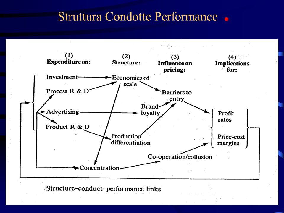 110 Struttura Condotte Performance.