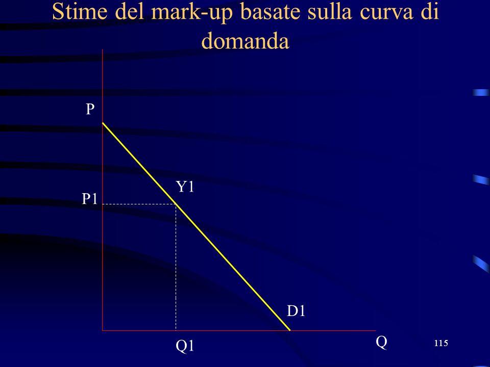 115 Stime del mark-up basate sulla curva di domanda Q P D1 Y1 P1 Q1