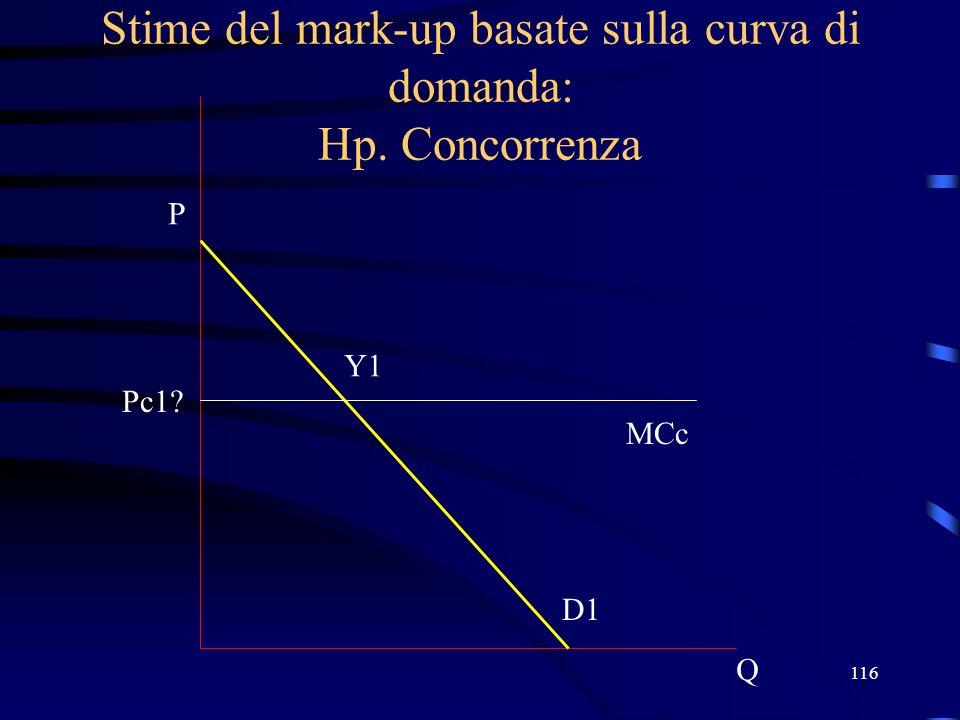 116 Stime del mark-up basate sulla curva di domanda: Hp. Concorrenza Q P D1 MCc Pc1? Y1