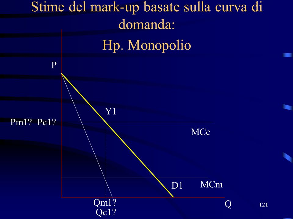 121 Stime del mark-up basate sulla curva di domanda: Hp. Monopolio Q P D1 MCc MCm Qm1? Pc1? Y1 Pm1? Qc1?