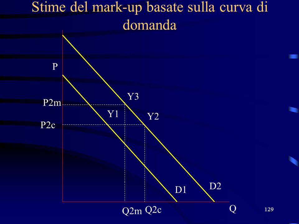 129 Stime del mark-up basate sulla curva di domanda Q P D1 P2c Y1 D2 Y2 P2m Q2m Y3 Q2c