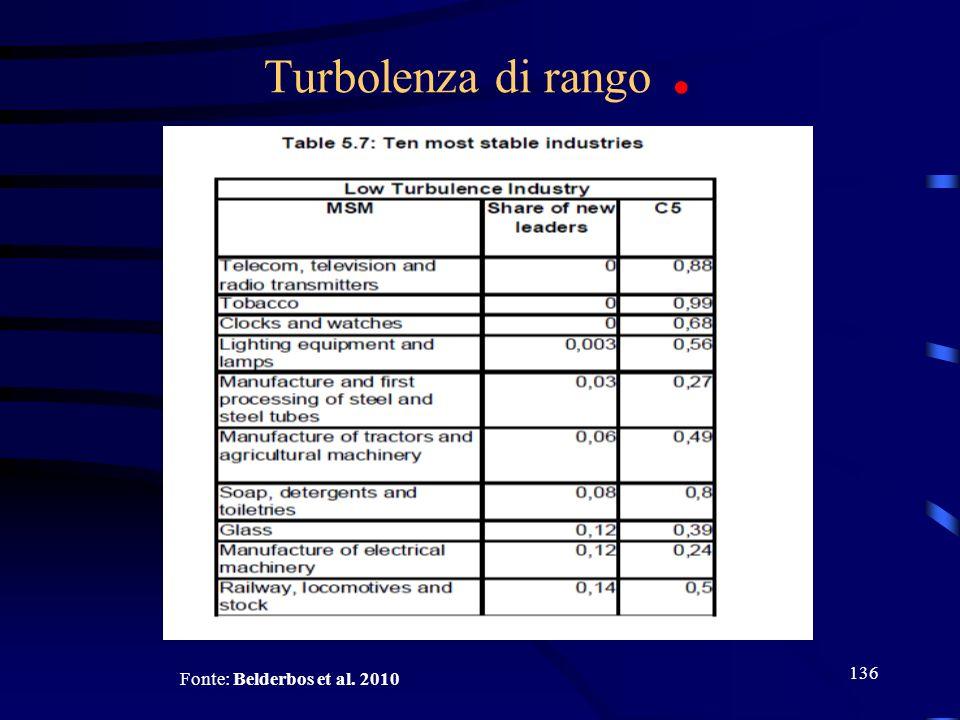 136 Turbolenza di rango. Fonte: Belderbos et al. 2010