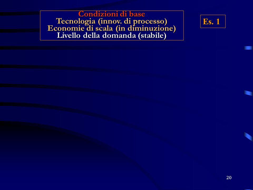 20 Condizioni di base Tecnologia (innov. di processo) Economie di scala (in diminuzione) Livello della domanda (stabile) Es. 1