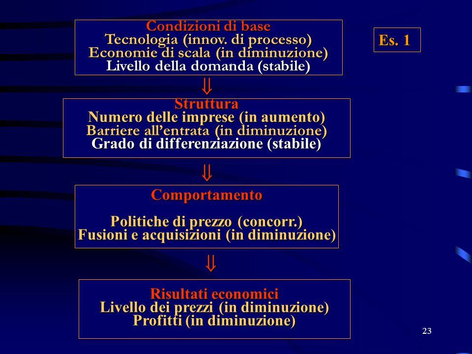 23 Condizioni di base Tecnologia (innov. di processo) Economie di scala (in diminuzione) Livello della domanda (stabile) Struttura Numero delle impres