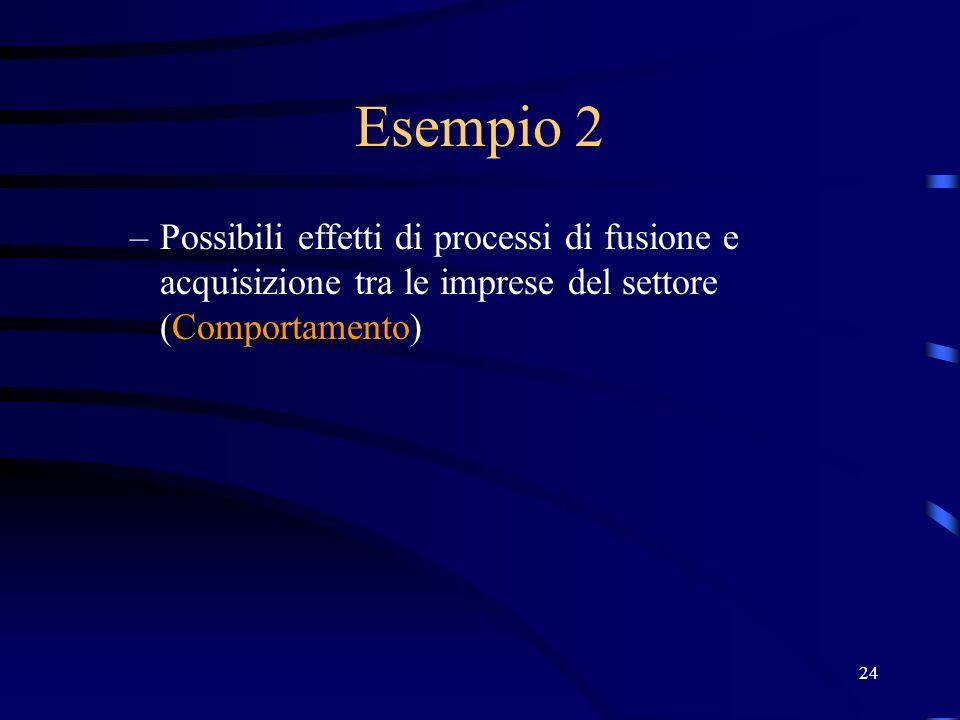 24 Esempio 2 –Possibili effetti di processi di fusione e acquisizione tra le imprese del settore (Comportamento)