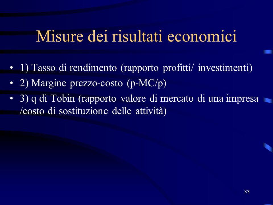 33 Misure dei risultati economici 1) Tasso di rendimento (rapporto profitti/ investimenti) 2) Margine prezzo-costo (p-MC/p) 3) q di Tobin (rapporto va