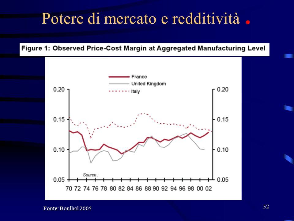 52 Potere di mercato e redditività. Fonte: Boulhol 2005