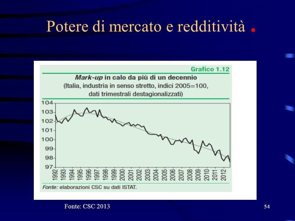 54 Potere di mercato e redditività. Fonte: CSC 2013
