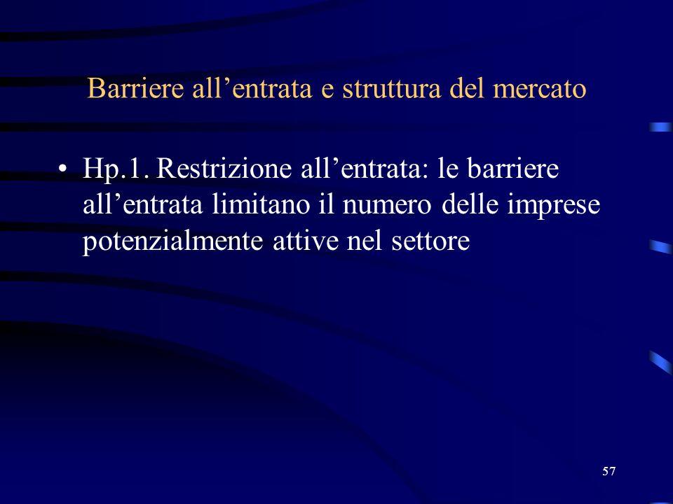 57 Barriere allentrata e struttura del mercato Hp.1. Restrizione allentrata: le barriere allentrata limitano il numero delle imprese potenzialmente at