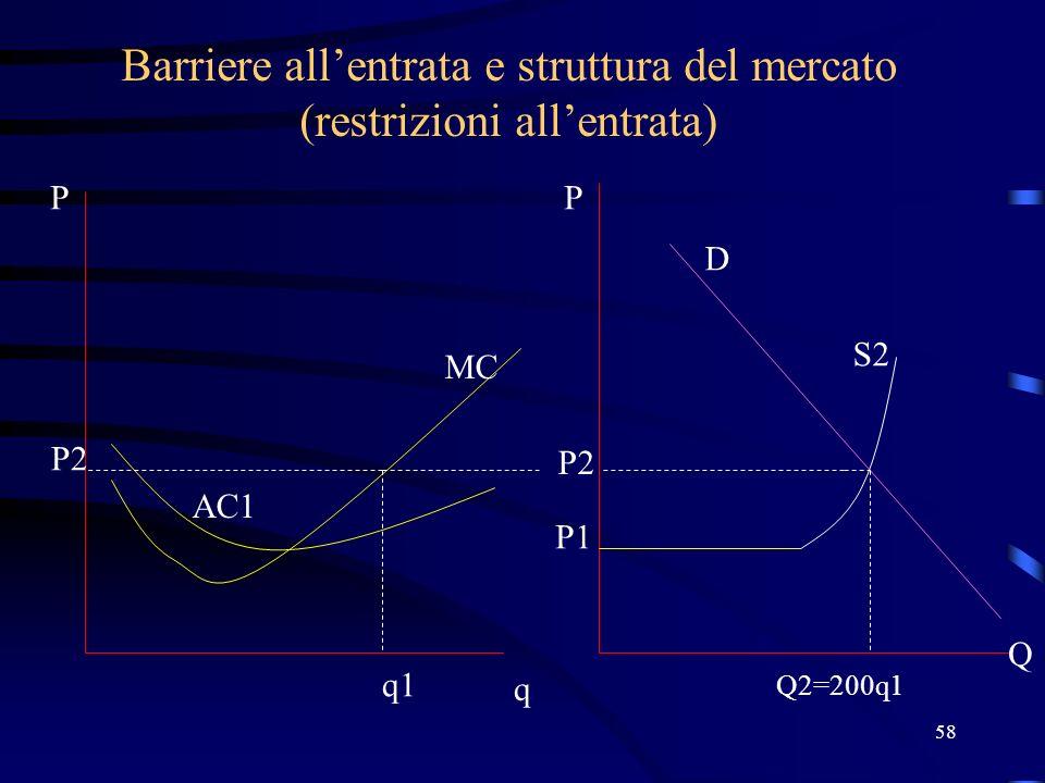 58 Barriere allentrata e struttura del mercato (restrizioni allentrata) q P Q2=200q1 P Q MC AC1 P1 P2 q1 P2 S2 D