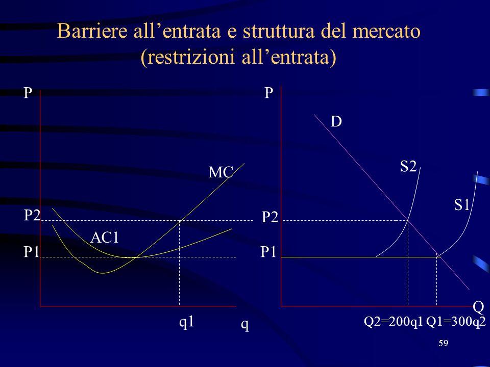 59 Barriere allentrata e struttura del mercato (restrizioni allentrata) P1 q P Q2=200q1 P Q MC AC1 P1 S1 P2 q1 Q1=300q2 P2 S2 D