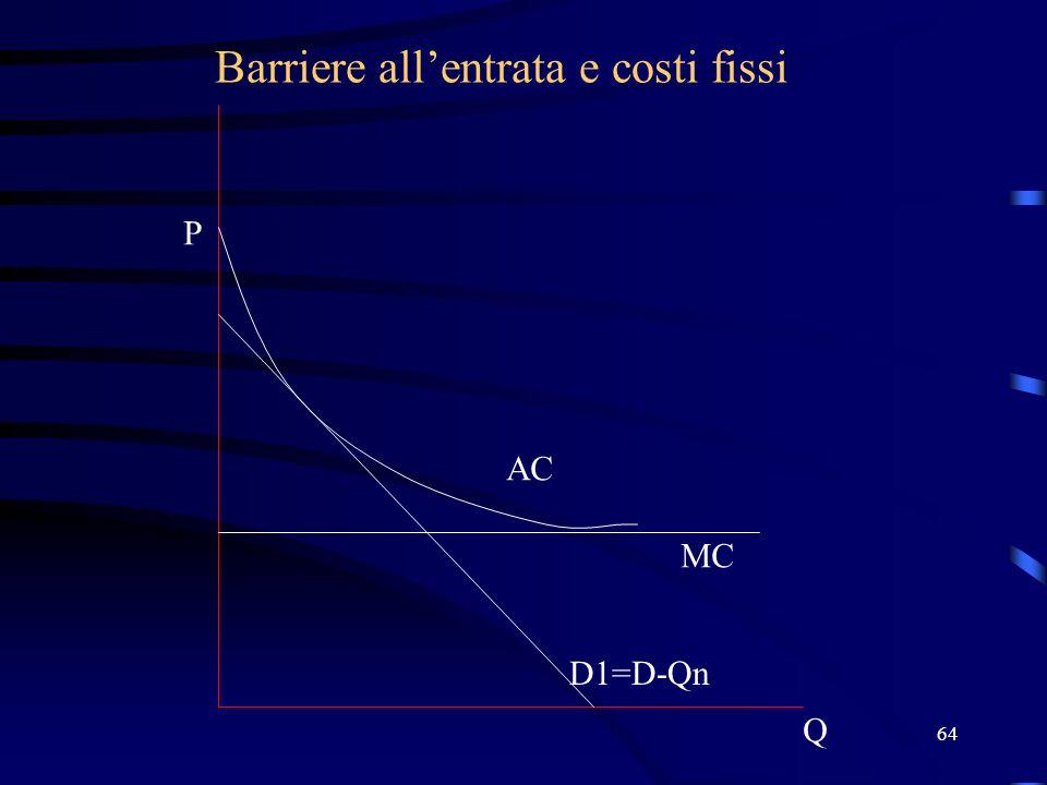 64 Barriere allentrata e costi fissi Q P D1=D-Qn MC AC