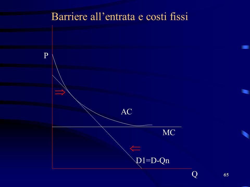 65 Barriere allentrata e costi fissi Q P D1=D-Qn MC AC
