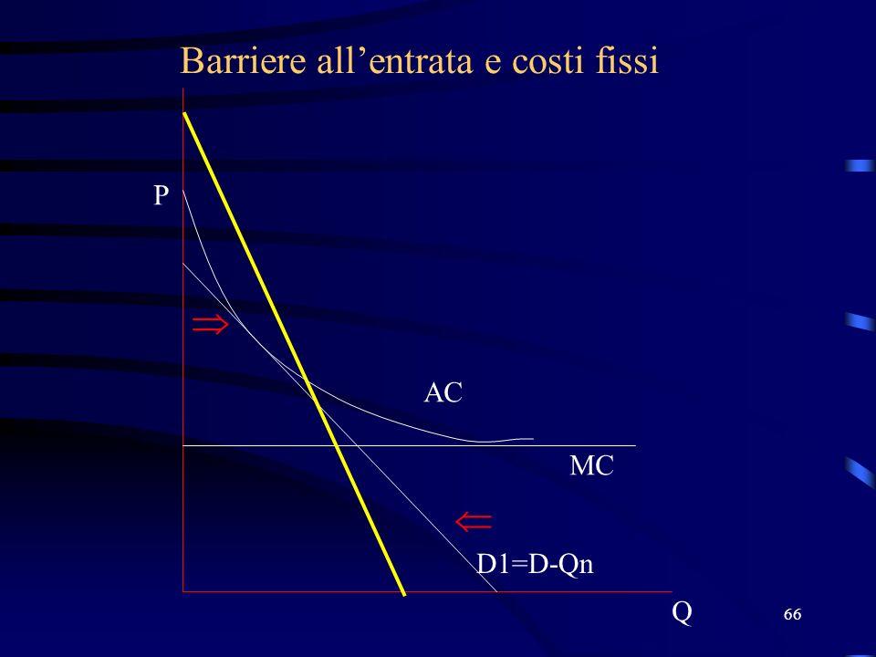 66 Barriere allentrata e costi fissi Q P D1=D-Qn MC AC