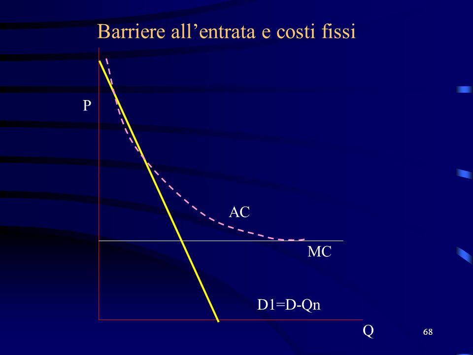 68 Barriere allentrata e costi fissi Q P D1=D-Qn MC AC