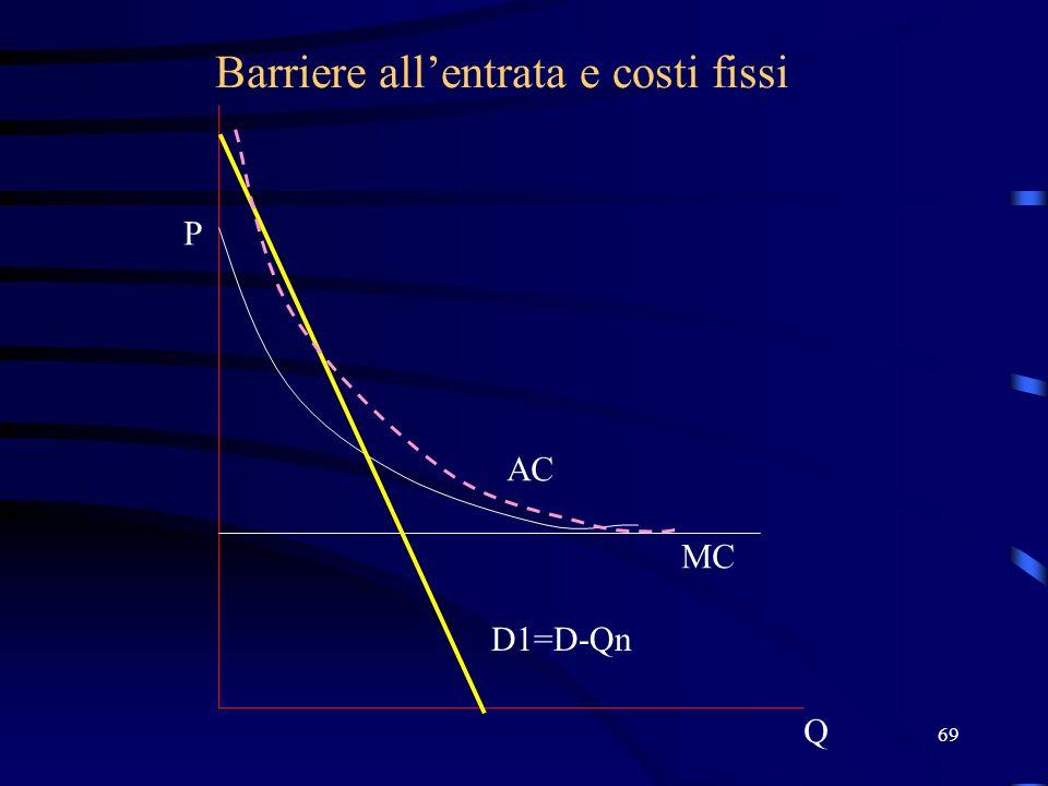 69 Barriere allentrata e costi fissi Q P D1=D-Qn MC AC