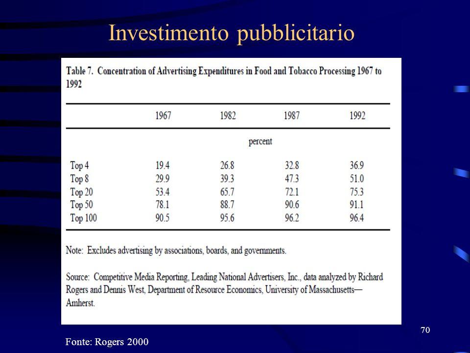 70 Investimento pubblicitario Fonte: Rogers 2000