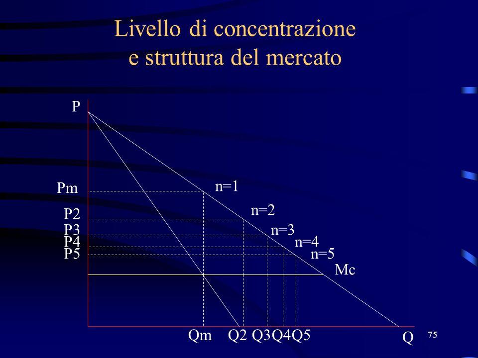 75 Livello di concentrazione e struttura del mercato Pm n=1 n=2 n=3 n=4 n=5 Mc Q P P2 P3 P4 P5 QmQ2Q3Q4Q5