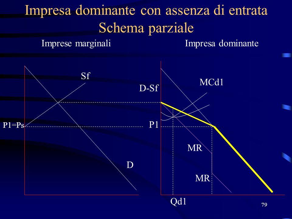79 Impresa dominante con assenza di entrata Schema parziale Imprese marginaliImpresa dominante Sf P1=Ps D D-Sf P1 MCd1 MR Qd1