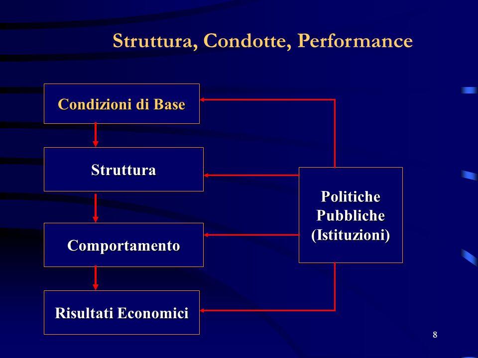 29 Ipotesi generale Quanto più la struttura del mercato si avvicina a quella di concorrenza perfetta (il potere di mercato è nullo), tanto più elevati sono i risultati economici