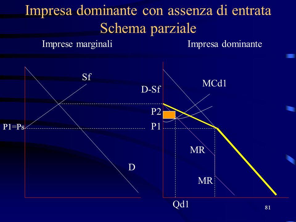 81 Impresa dominante con assenza di entrata Schema parziale Imprese marginaliImpresa dominante Sf P1=Ps D D-Sf P1 MCd1 MR P2 Qd1