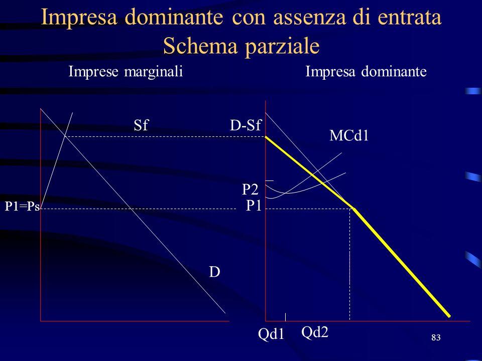 83 Impresa dominante con assenza di entrata Schema parziale Imprese marginaliImpresa dominante Sf P1=Ps D D-Sf P1 MCd1 P2 Qd1 Qd2
