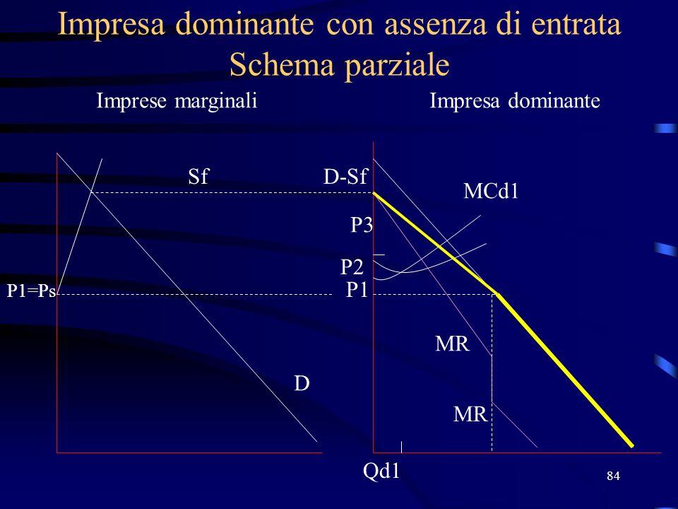 84 Impresa dominante con assenza di entrata Schema parziale Imprese marginaliImpresa dominante Sf P1=Ps D D-Sf P1 MCd1 MR P2 Qd1 P3