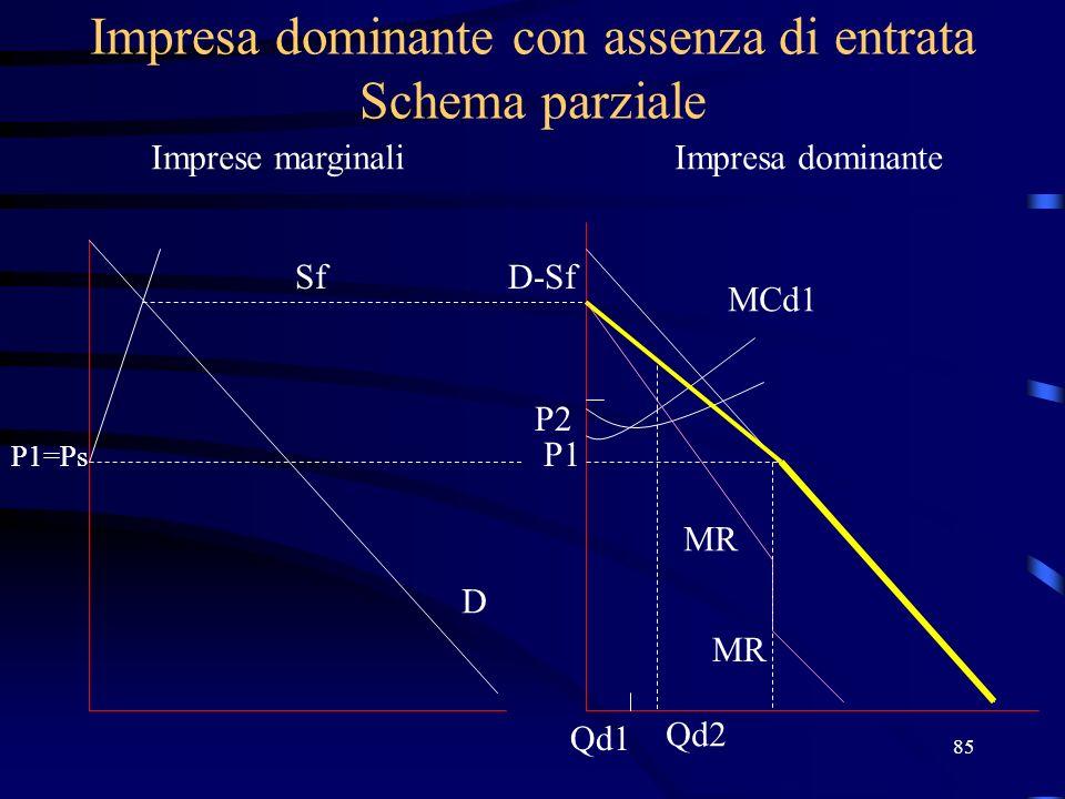 85 Impresa dominante con assenza di entrata Schema parziale Imprese marginaliImpresa dominante Sf P1=Ps D D-Sf P1 MCd1 MR P2 Qd1 Qd2
