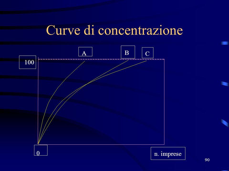 90 Curve di concentrazione 100 A B C n. imprese 0