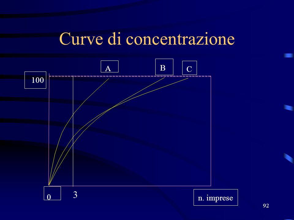 92 Curve di concentrazione 100 A B C n. imprese 0 3
