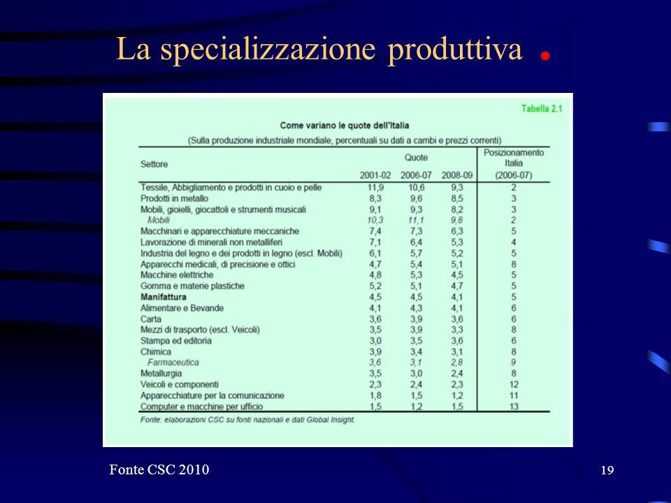 19 La specializzazione produttiva. Fonte CSC 2010