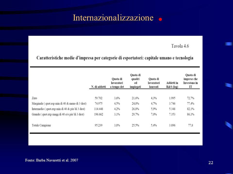 22 Internazionalizzazione. Fonte: Barba Navaretti et al. 2007