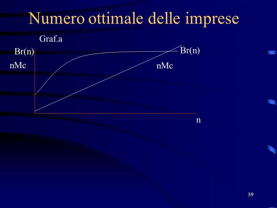 39 Numero ottimale delle imprese Br(n) nMc n Br(n) nMc Graf.a