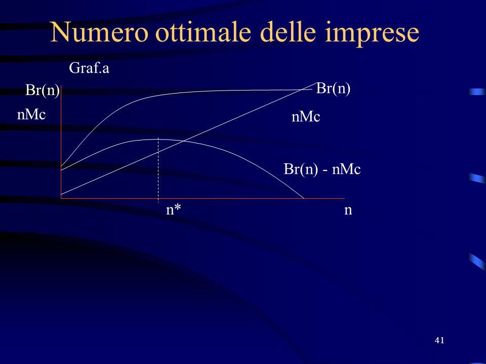 41 Numero ottimale delle imprese Br(n) nMc n Br(n) nMc Br(n) - nMc n* Graf.a