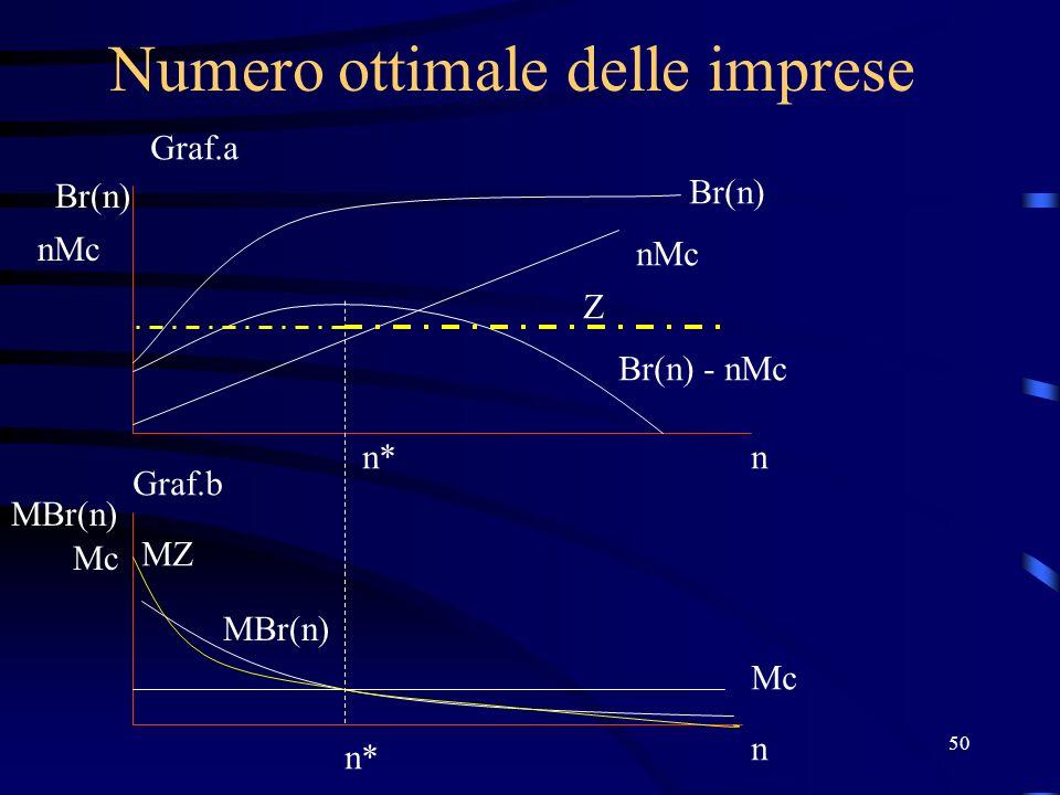50 Numero ottimale delle imprese Br(n) nMc n Mc n MBr(n) Br(n) nMc Br(n) - nMc MBr(n) n* Graf.a Graf.b Z MZ