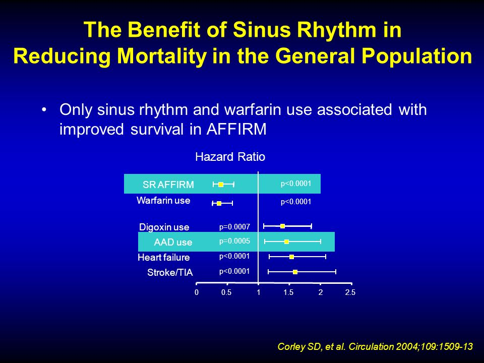 The Benefit of Sinus Rhythm in Reducing Mortality in the General Population Only sinus rhythm and warfarin use associated with improved survival in AF