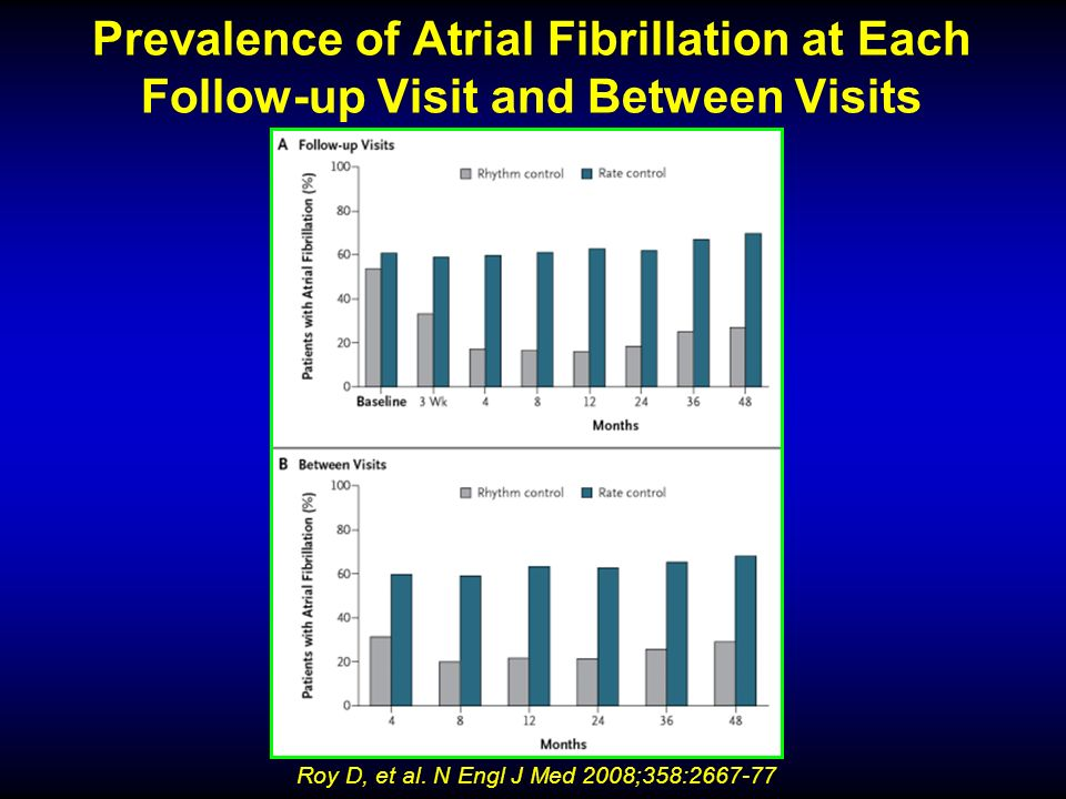 Prevalence of Atrial Fibrillation at Each Follow-up Visit and Between Visits Roy D, et al. N Engl J Med 2008;358:2667-77