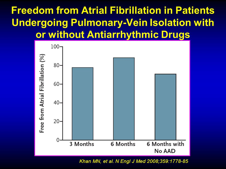 Freedom from Atrial Fibrillation in Patients Undergoing Pulmonary-Vein Isolation with or without Antiarrhythmic Drugs Khan MN, et al. N Engl J Med 200