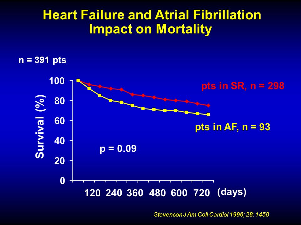 Freedom from Atrial Fibrillation in Patients Undergoing Pulmonary-Vein Isolation with or without Antiarrhythmic Drugs Khan MN, et al.