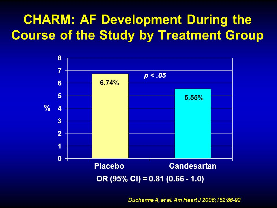 CHARM: AF Development During the Course of the Study by Treatment Group OR (95% CI) = 0.81 (0.66 - 1.0) 6.74% 5.55% 0 1 2 3 4 5 6 7 8 PlaceboCandesart