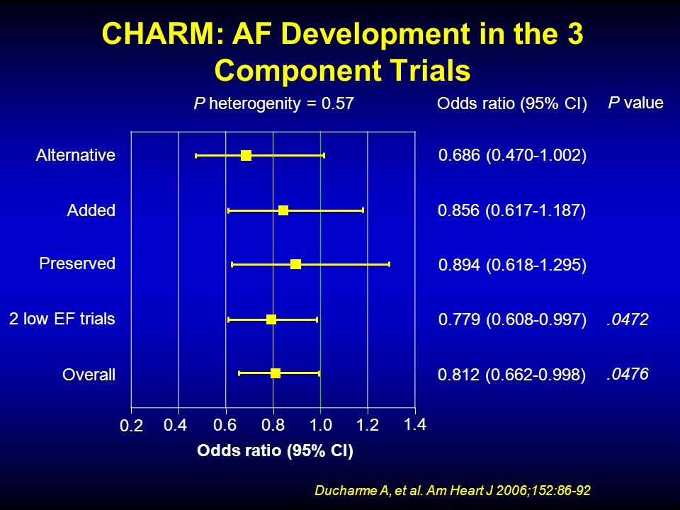 CHARM: AF Development in the 3 Component Trials Ducharme A, et al. Am Heart J 2006;152:86-92 P heterogenity = 0.57 Odds ratio (95% CI) P value Alterna