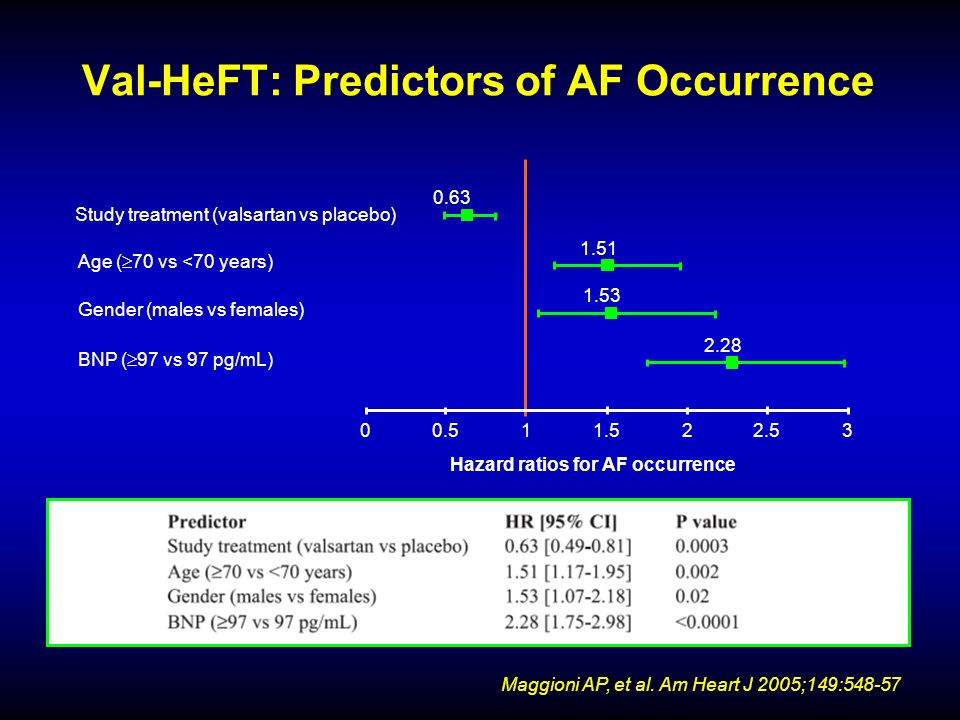 Val-HeFT: Predictors of AF Occurrence Maggioni AP, et al. Am Heart J 2005;149:548-57 Study treatment (valsartan vs placebo) Age ( 70 vs <70 years) Gen