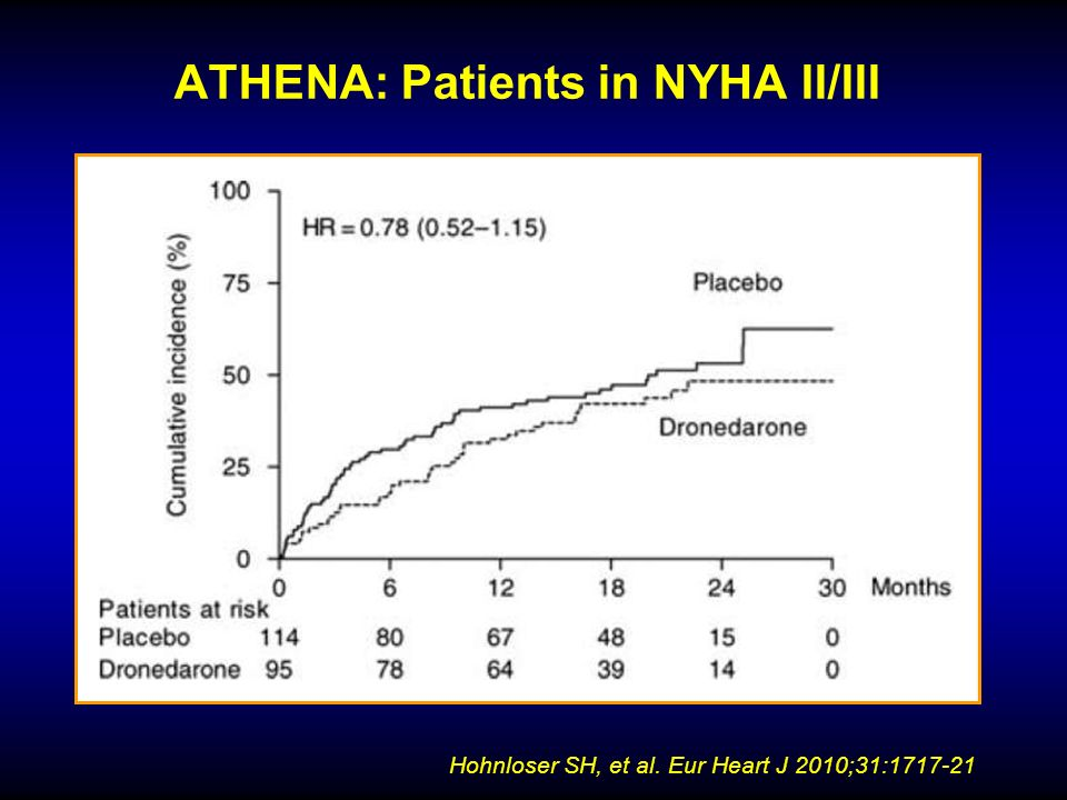 ATHENA: Patients in NYHA II/III Hohnloser SH, et al. Eur Heart J 2010;31:1717-21