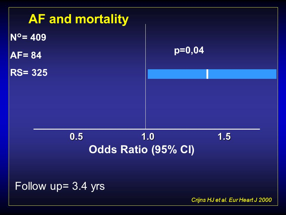 Crijns HJ et al. Eur Heart J 2000 Follow up= 3.4 yrs Odds Ratio (95% CI) 1.00.51.5 p=0,04 AF and mortality N°= 409 AF= 84 RS= 325
