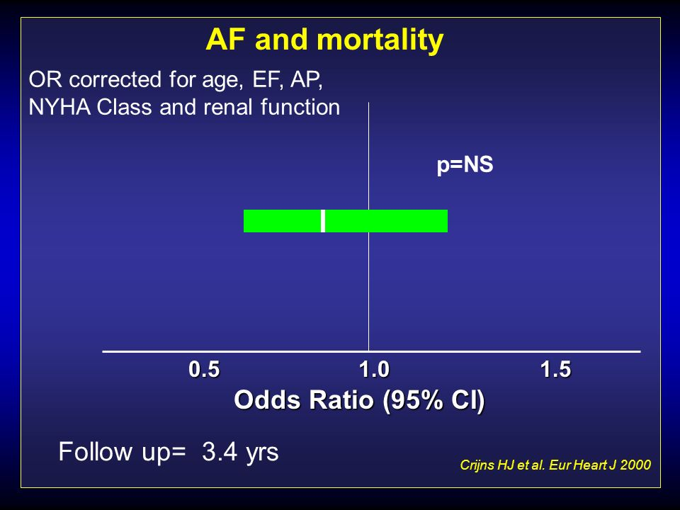 Crijns HJ et al. Eur Heart J 2000 Follow up= 3.4 yrs Odds Ratio (95% CI) 1.00.51.5 p=NS OR corrected for age, EF, AP, NYHA Class and renal function AF